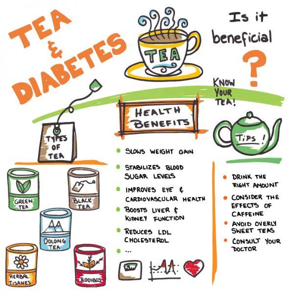 TCM: Green Tea