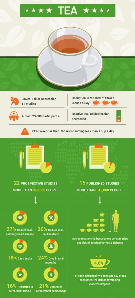 TCM: How Green Tea Helps Reversing Type 2 Diabetes
